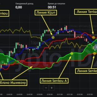 Индикатор Облако Ишимоку: как пользоваться и пример стратегии